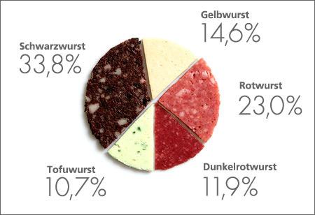 Wahl in Wurst